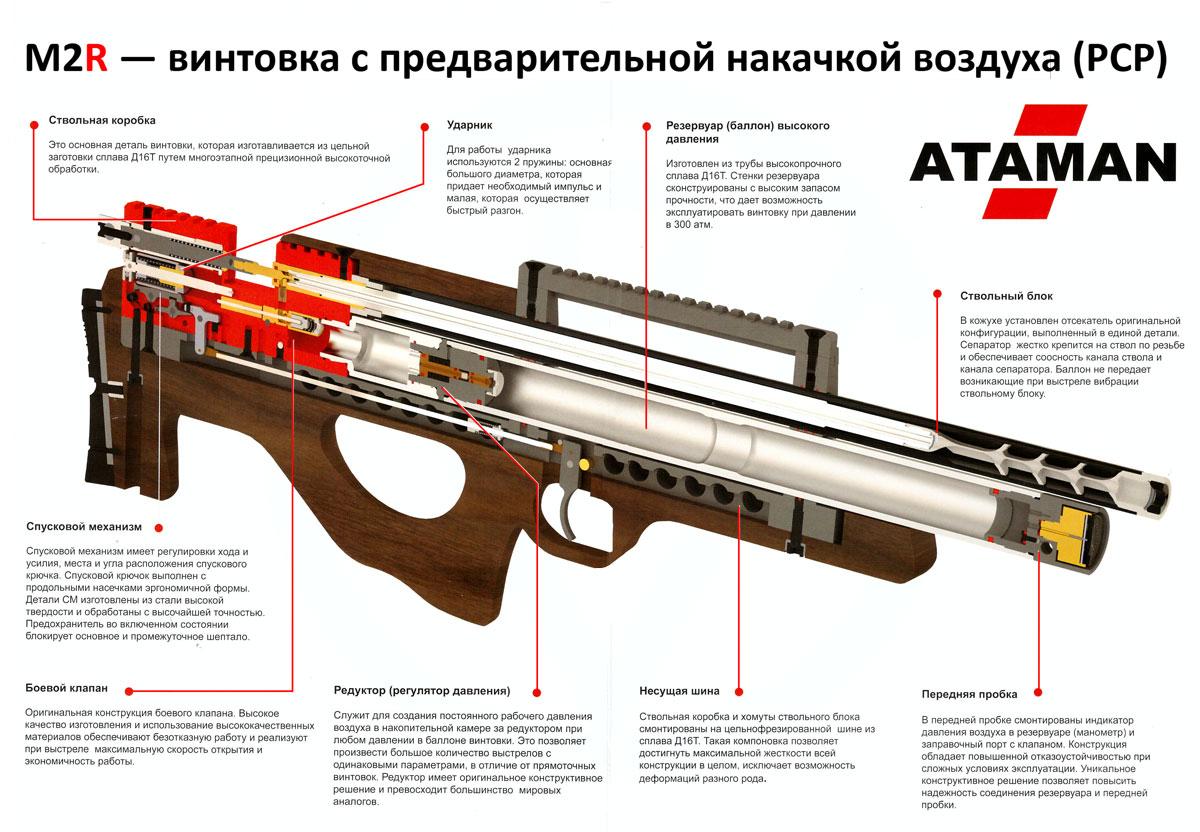 Пневматический ружье своими руками
